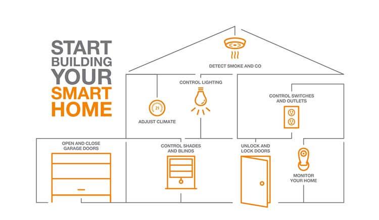 okosotthon - smart home