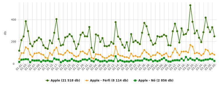 Apple - vélemény - férfimagazin
