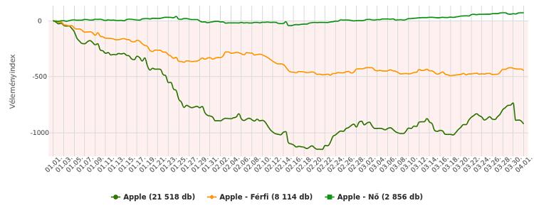 Neticle - Apple - vélemény