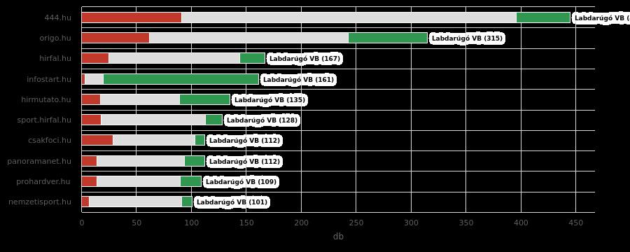 A legaktívabb weboldalak listája (Forrás: Neticle)