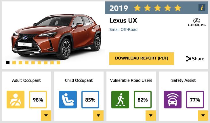 Euro NCAP Lexus UX