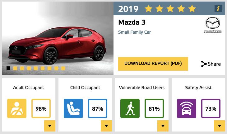 Euro NCAP Mazda 3