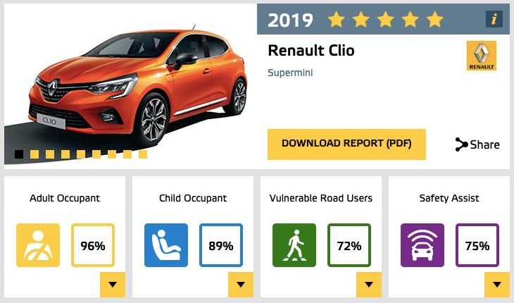 Euro NCAP Renaul Clio