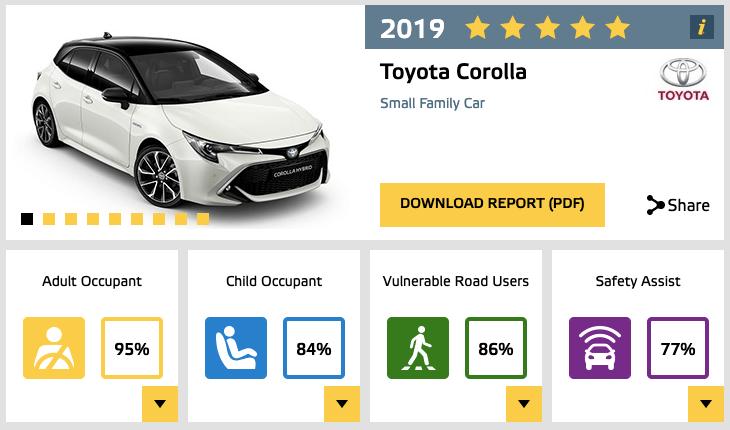 Euro NCAP Toyota Corolla