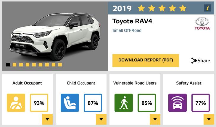 Euro NCAP Toyota RAV4