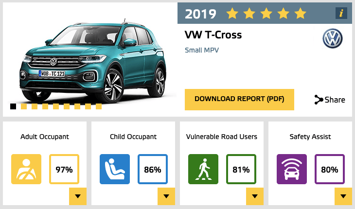 Euro NCAP VW T-Cross