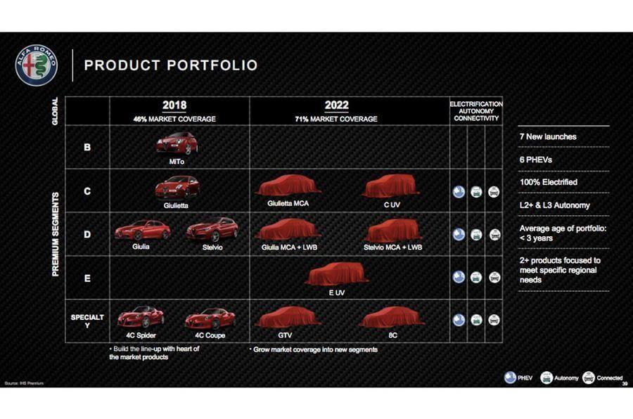 Alfa Romeo tervek 2018