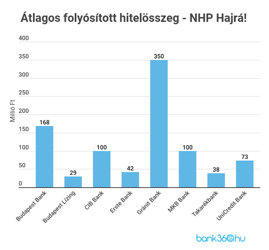 NHP Hitel - legnépszerűbb hitelcélok