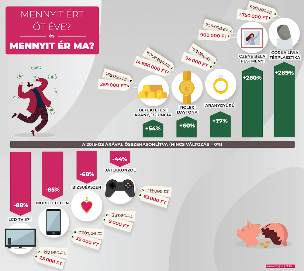 aukció - infografika
