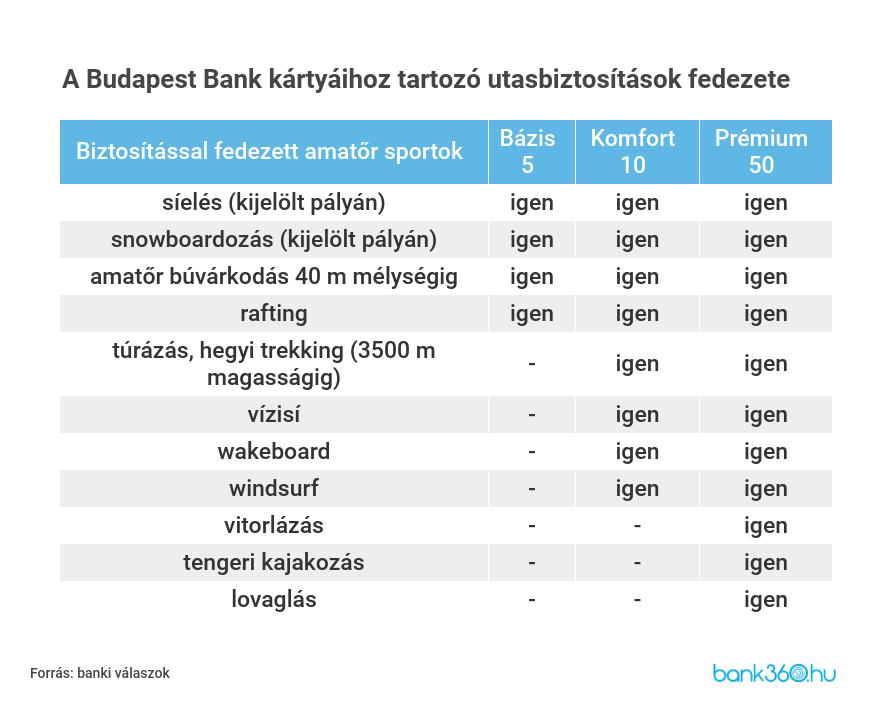 utasbiztosítás - sport - budapest bank